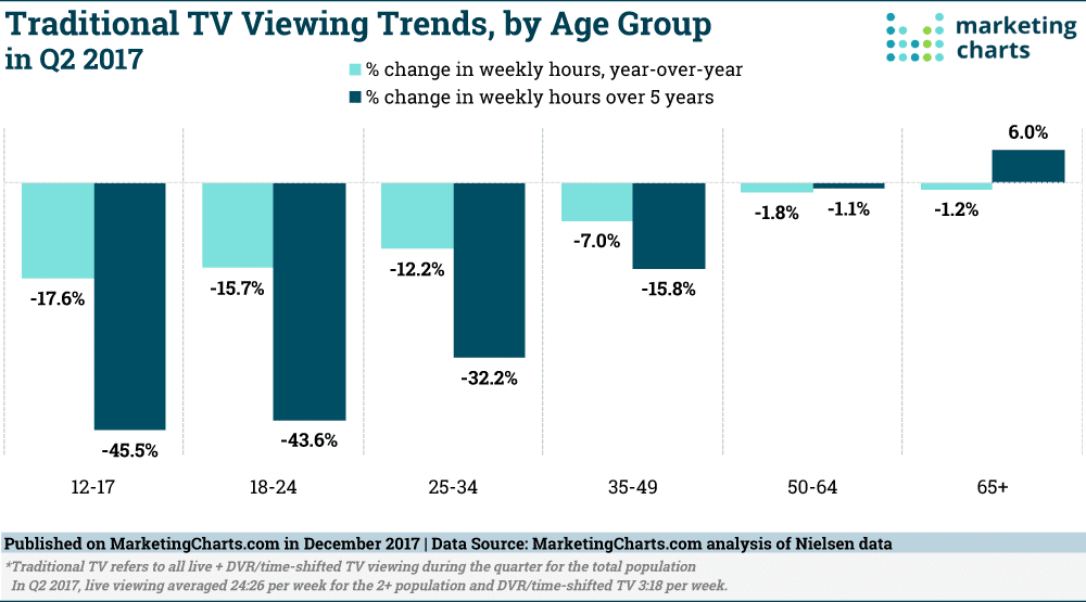 /assets/broadcast-television-is-declining.png