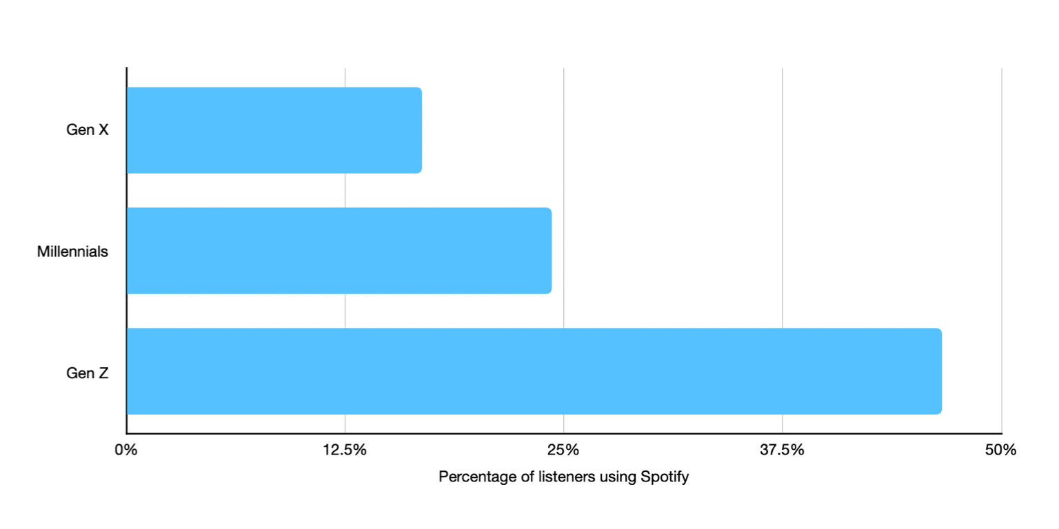 /assets/percentage-of-demographics-who-use-spotify-for-podcasts-(1).png