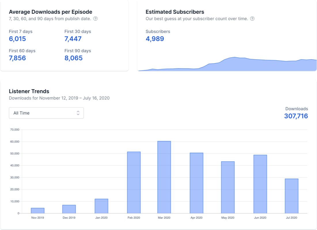 Podcast stats for Spotify, Apple Podcasts, Google Podcasts
